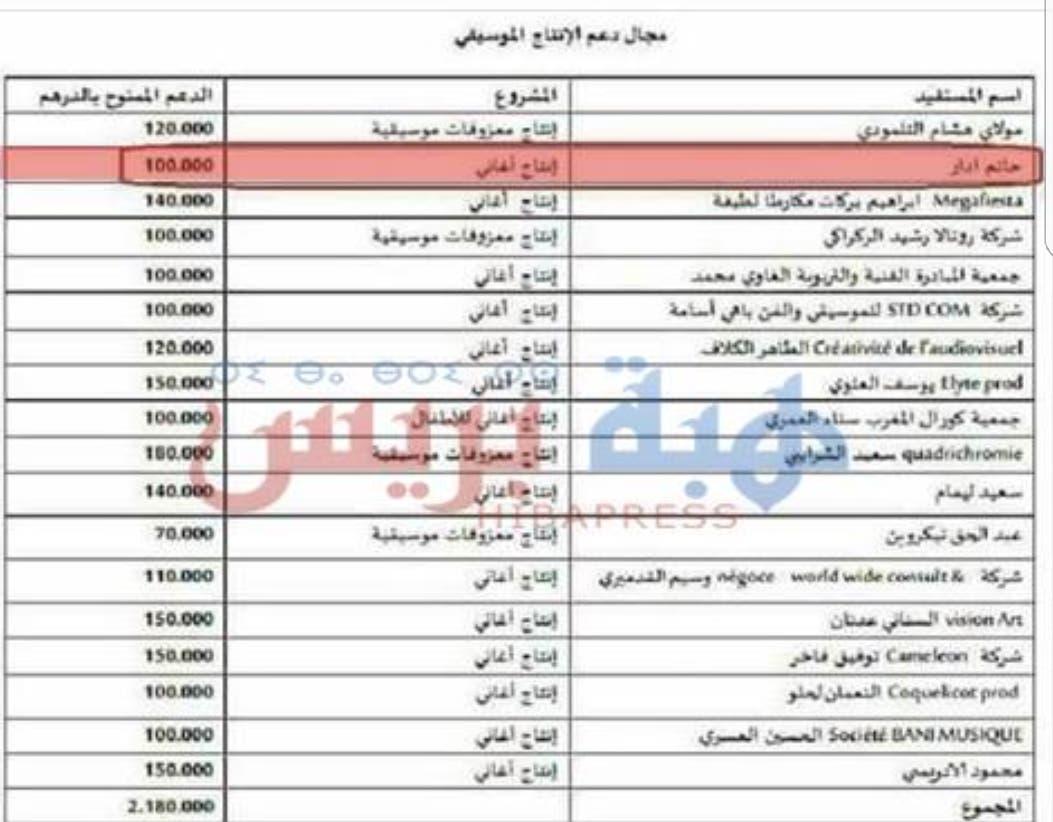 Photo of دعم مالي استفاد منه حاتم إدار لإنتاج أغنيته المثيرة للجدل